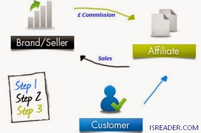 Each associate advertiser is continually searching for the effective business sector that gives the greatest paycheck. Here and there they think it is an enchantment equation that is promptly accessible for them. Really, it is more convoluted than that. It is simply great promoting practices that have been demonstrated over years of diligent work and