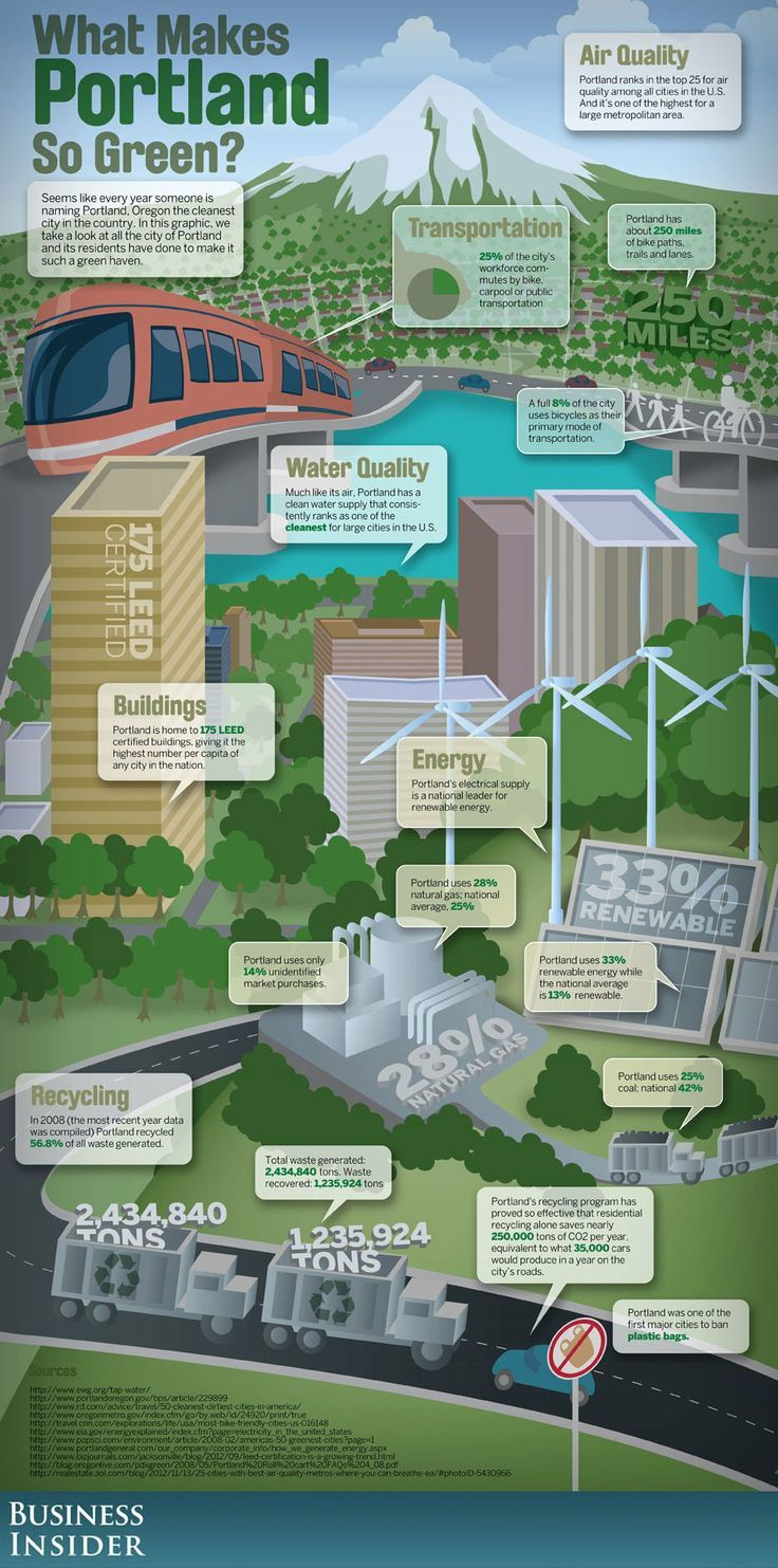 Ever wonder what makes Portland so green