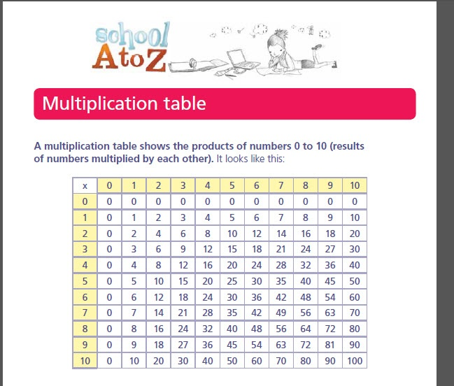 Number Names Worksheets times tables print out : Number Names Worksheets : times tables sheets to print out ~ Free ...