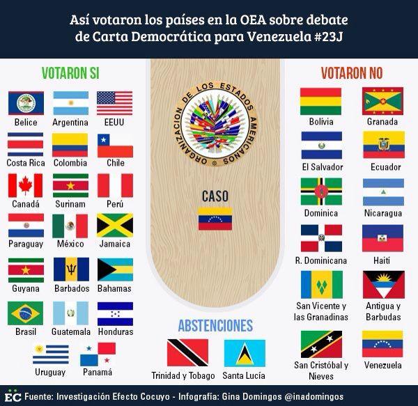 Un Gran triunfo para Venezuela 🇻🇪🇻🇪 Así votaron los Países para la Activación de la Carta Democrática de la OEA 🙏🏻😇🙏🏻🇻🇪 https://instagram.com/p/BHAkyDTCZwE/