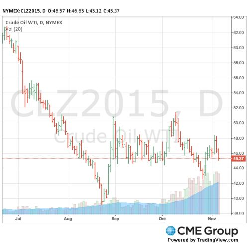 chart oil prices