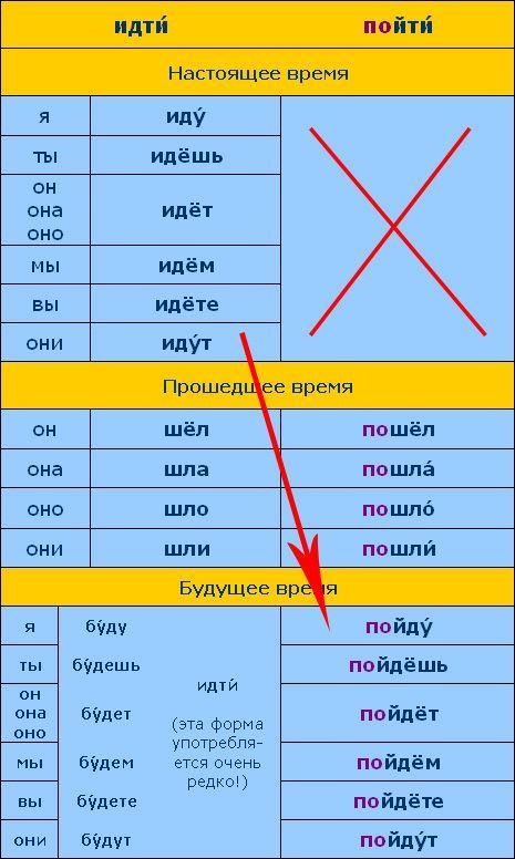Время говорить по-русски::Урок 07::Сцена 02::Грамматический комментарий