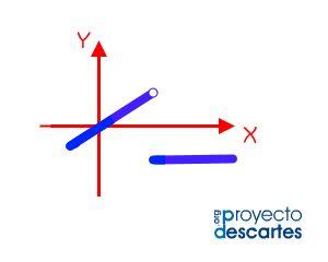 PROYECTO MISCELÁNEA Continuidad de una función en un punto. Profundizar en los conceptos de gráfica de una función definida a trozos, continuidad, límites laterales y límite en un punto. Adquirir destreza en el cálculo de límite de una función en un punto. Identificar los resultados algebraicos y geométricos. Evaluarse mediante la solución del ejercicio.