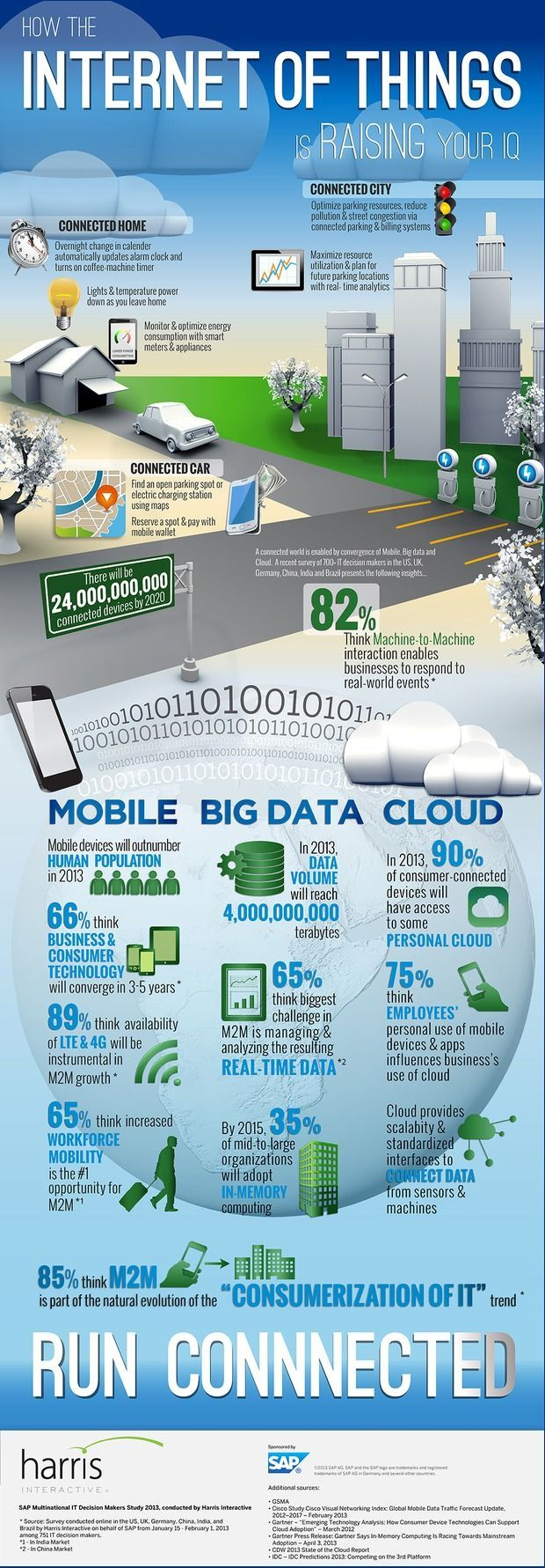 Mobile + Big Data + Cloud = M2M Here's a cool infographic that shows how all the pieces of machine-to-machine technology are coming together.