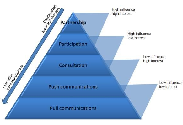 Stakeholder Engagement - ThingLink