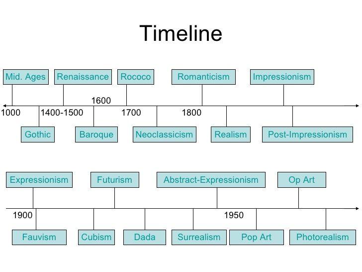 Simple Art Timeline : Timeline renaissance realism impressionism rococo baroque