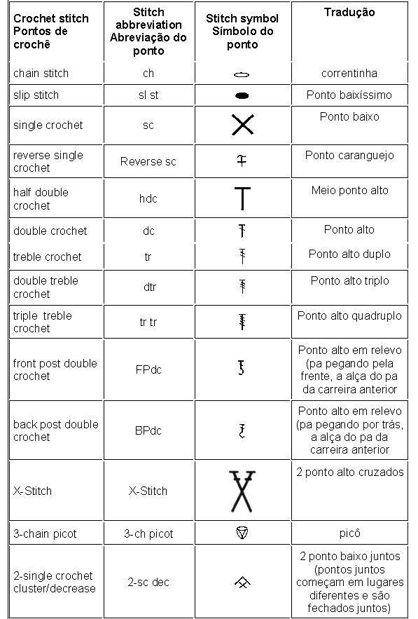 AS RECEITAS DE CROCHÊ: Tabela de tradução de Crochê (Inglês para Português)