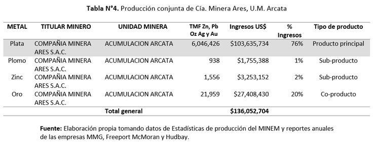 Gerens | Análisis de la producción conjunta de plata en las unidades mineras del Perú | La unidad minera Arcata, considerada en el Top 11 de minas productoras de plata como producto principal más grandes del mundo según GFMS Thomson Reuters.