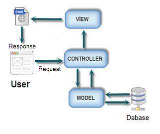 aspnet-mvc-model1