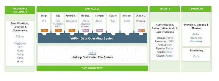 Hortonworks Data Platform 2.3 : Open Source Apache Hadoop Platform - https://www.predictiveanalyticstoday.com/hortonworks-data-platform-2-3-open-source-apache-hadoop-platform/