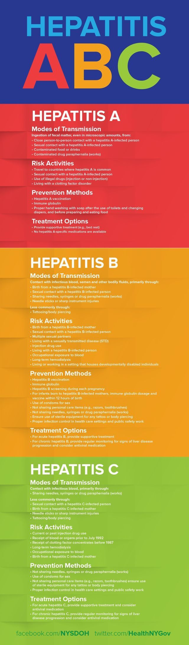 Hepatitis A, B, C