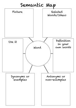 Use this semantic map to help students learn and use for Semantic map template