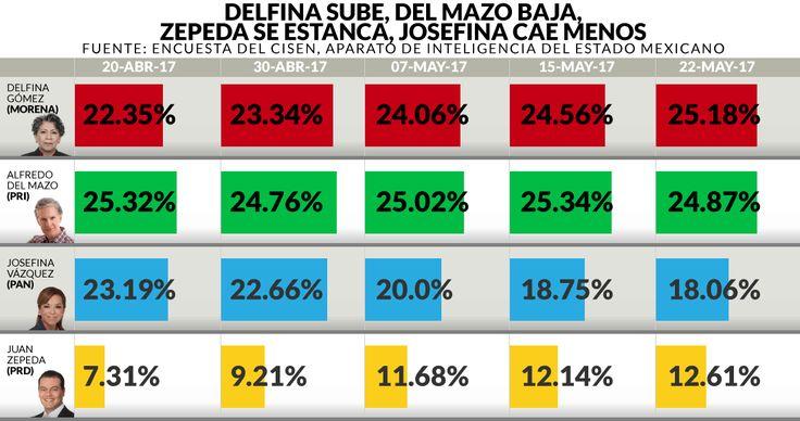 Delfina ya superó por primera vez a Del Mazo, encuesta del Cisen