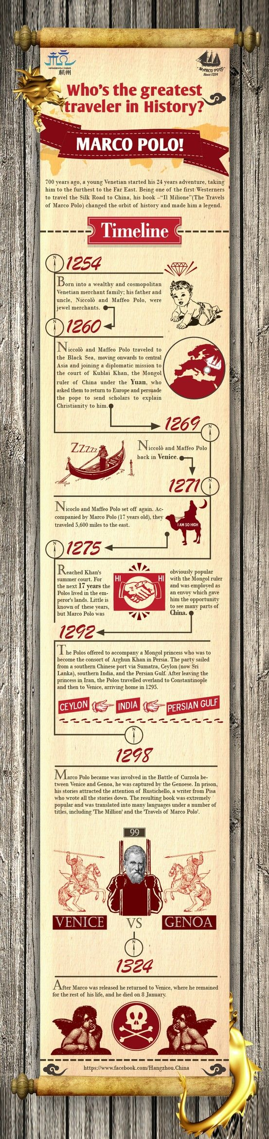 Here's an interesting infographic on Marco Polo.