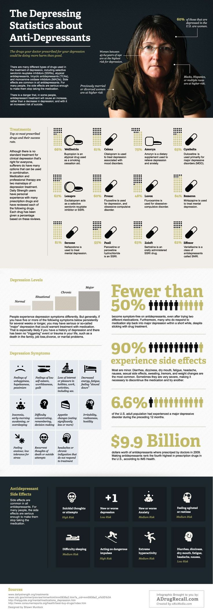 The Depressing Statistics about Anti-Depressants...don't believe everything you see on an infograph: http://psychcentral.com/blog/archives/2011/06/29/an-epidemic-of-bad-infographics-depression/