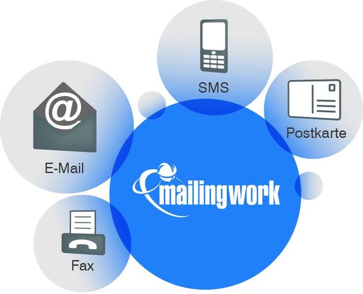 #Crossmedia Marketing mit mailingwork
