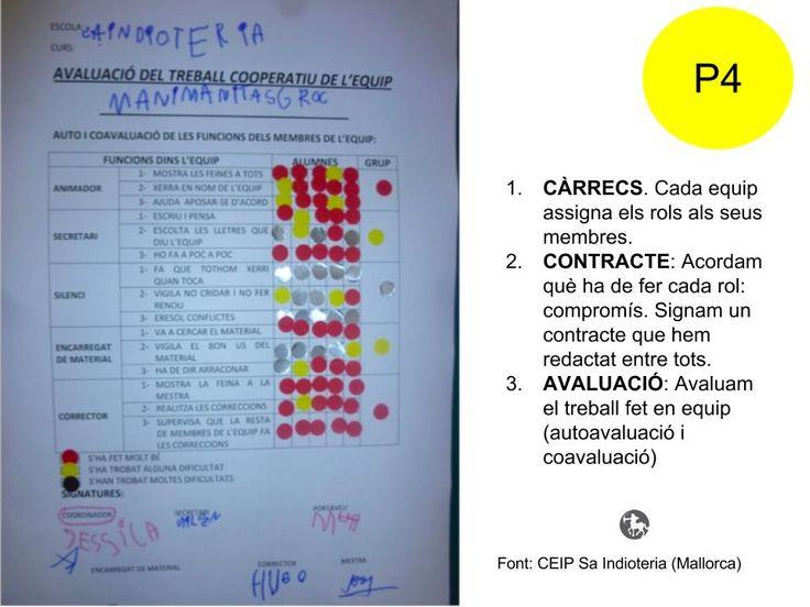 Al CEIP Sa Indioteria (Mallorca) avaluen l´aprenentatge cooperatiu a P4 a partir dels rols.