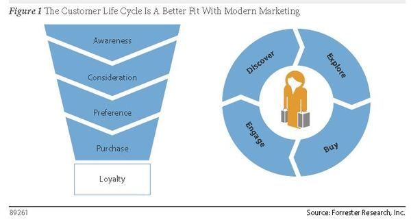 Forrester - Ditch the Funnel, Go for the Customer Life Cycle by Dan Berthiaume via CMSWiRE