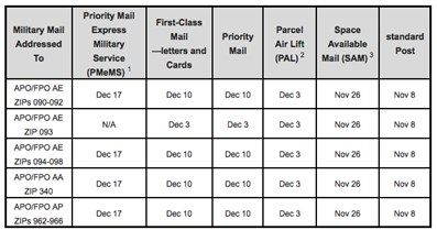 Deadlines for sending packages overseas