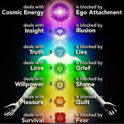 Chakras And Blockages