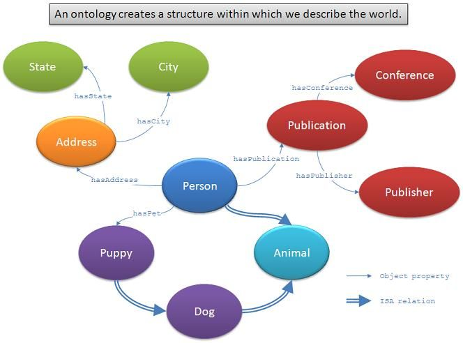Ontology is the philosophical study of the nature of being, becoming, existence, or reality, as well as the basic categories of being and their relations.