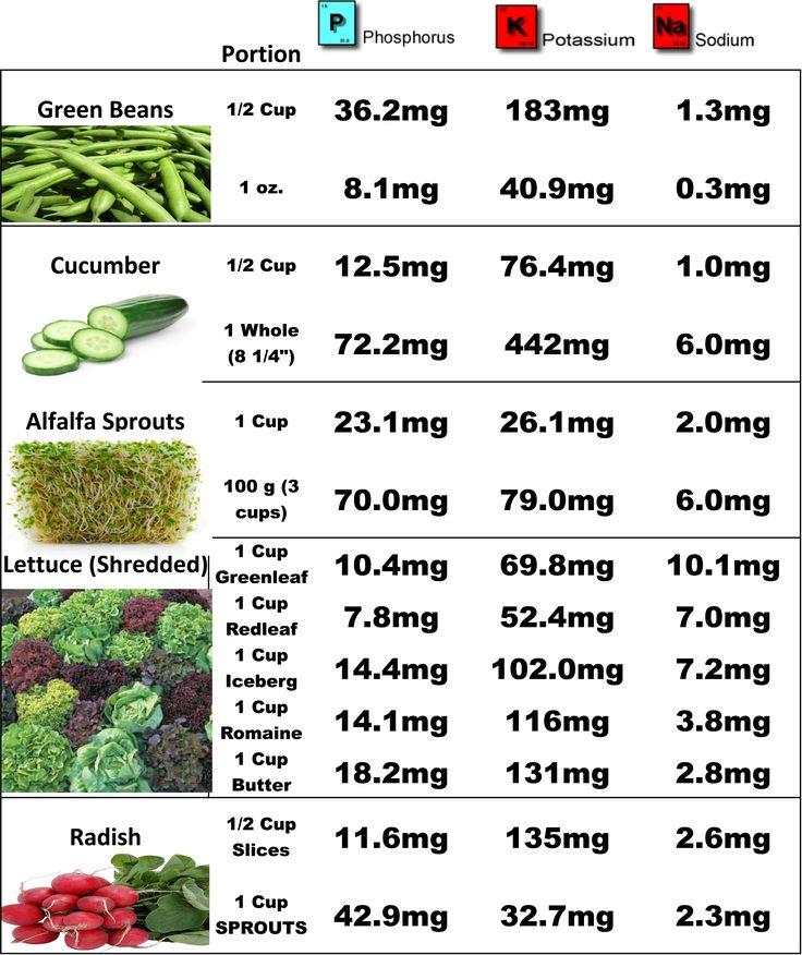 renal diet food charts | Top Renal Diet Foods (Dialysis VEGGIES)