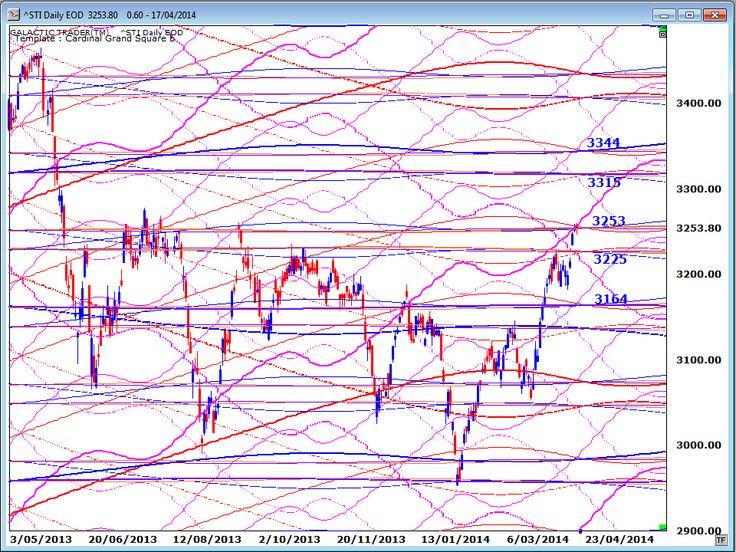 Astro-Technical Market Review: Next Few Days Could Kill 5-Year Bull Run | Elliott Wave Analytics