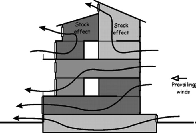 Figure 2 Natural ventilation and stack effect Excerpt from the apartment guidelines (ACTPLA, 2006)