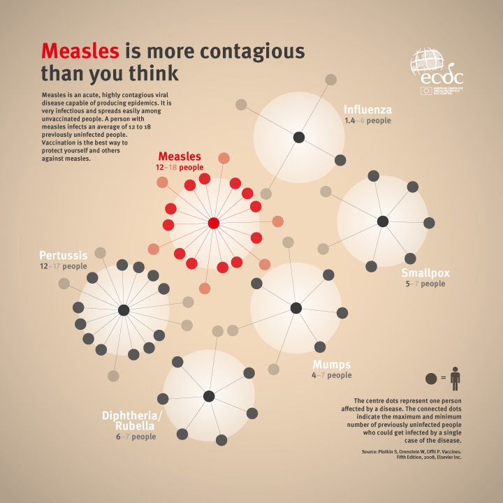 Measles is more contagious than you think.