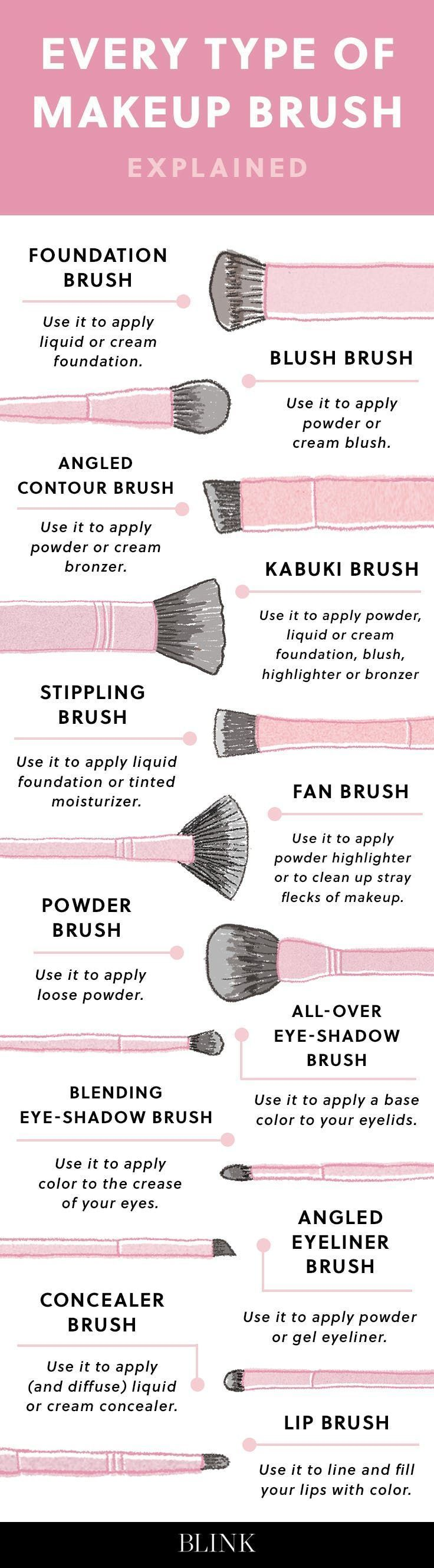 Every Type of Makeup Brush, Finally Explained via