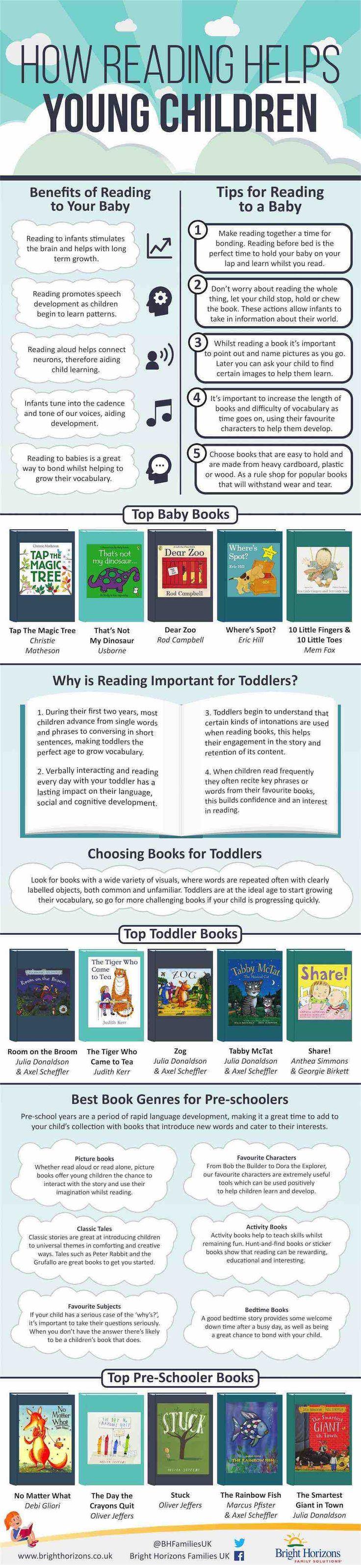 Reading Infographic Edited