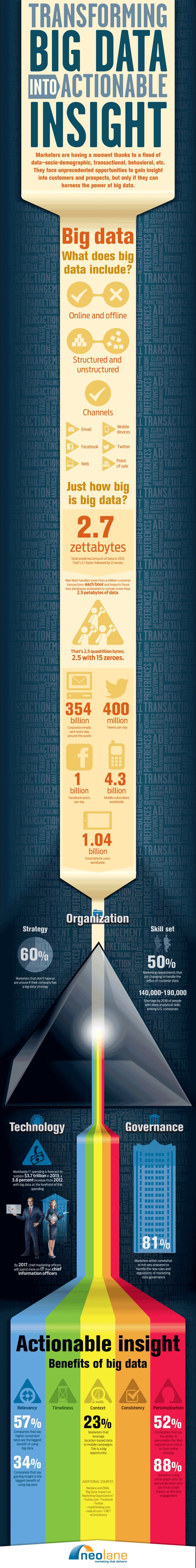 #Infographic: Transforming #BigData into Actionable Insight ow.ly/gZJ5E Reality or Hope? ow.ly/gZJ5F #mrx #newmr #iiex