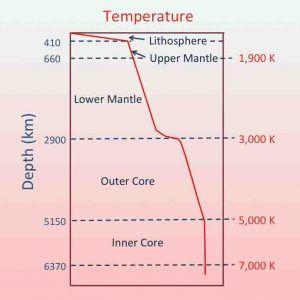 Geothermal gradient #Geology #GeologyPage
