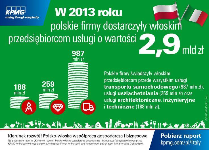 """W 2013 roku #polskie firmy dostarczyły włoskim przesiębiorcą usługi o wartości 2,9 mld zł.  #Włochy #Italy #KPMG #Italia #Investment Dane na podstawie raportu """"Kierunek rozwój! Polsko-włoska współpraca gospodarcza i biznesowa"""""""