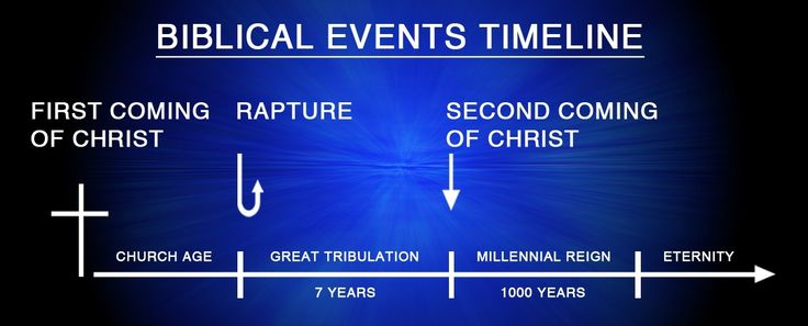 Proofs Of The Pre-Tribulation Rapture