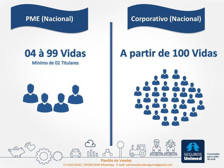 Seguros Unimed Planos de Saúde empresariais Salvador, Bahia, brasil