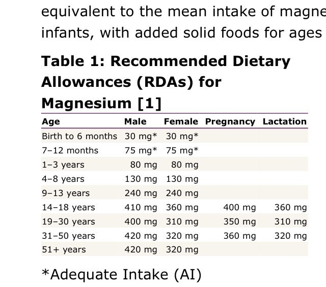 Dietary Reference Intake