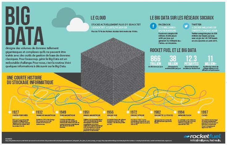 Infographie sur le big data