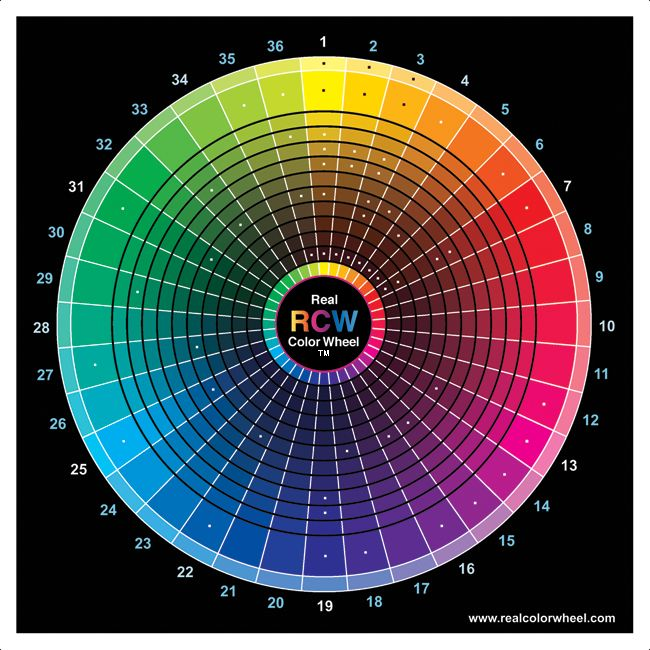 How to Use the Real Color Wheel  (These are transparent primaries to paint with. Transparent yellow, transparent magenta and transparent cyan. These colors mixed will make red, blue and green, adding white will make them tints and opaque).