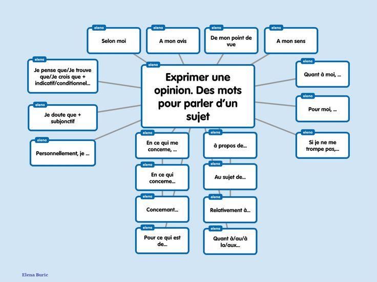 Demander à quelqu'un son opinion. Exprimer une opinion. Des mots pour parler d'un sujet. Cartes mentales et applications en ligne