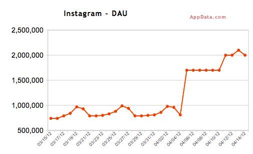 1 billion in 48 hours Zuck and instagram here is the chart that instigated it!
