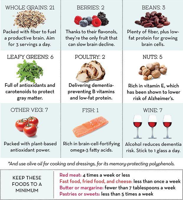 People who tried the new scientist-designed MIND diet lowered their risk of Alzheimer's by 53%. Eat this many weekly servings of the following 9 foods.