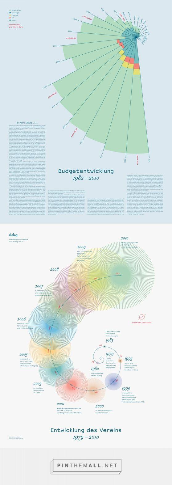 GRAFIKUM / Studio fur Gestaltung - created via https://pinthemall.net