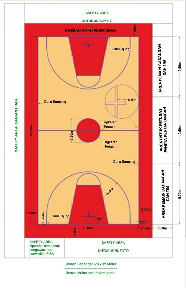 Ukuran lapangan bola basket standar nasional dan