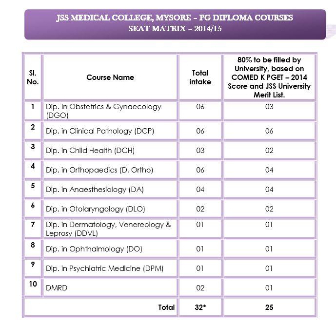 JSS University PG Diploma Courses