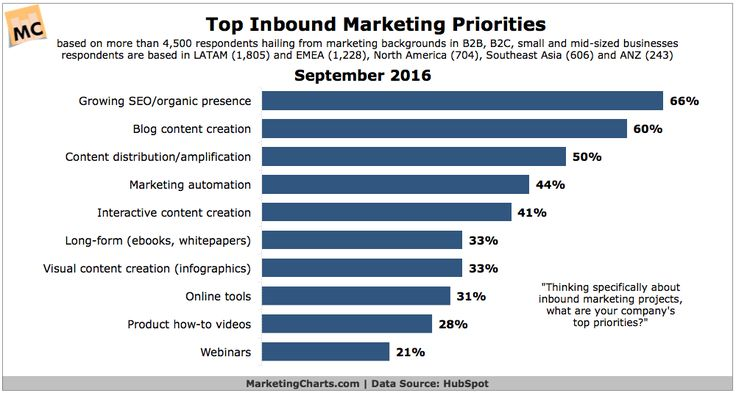 Inbound Marketing Priorities Center on SEO, Content