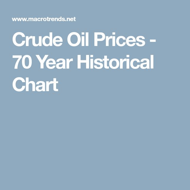 Crude Oil Prices - 70 Year Historical Chart