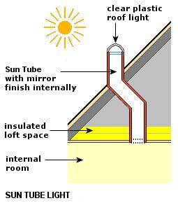 Solar Tube lighting for house For an internal greenhouse?