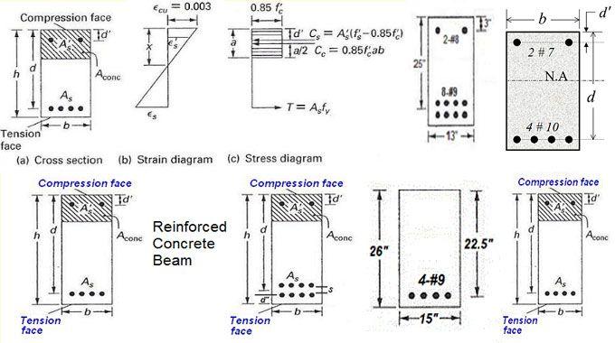 Calculator for Strength of Reinforced Concrete Beam