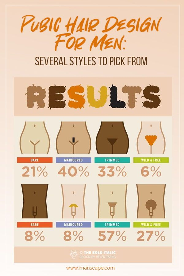 Male pubic hair styles